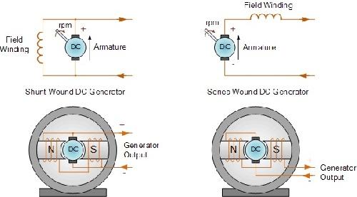 گزارش آزمایشگاه مبانی مهندسی برق (آزمایش تعیین مشخصه خروجی مولد جریان مستقیم تحریک مستقیم)